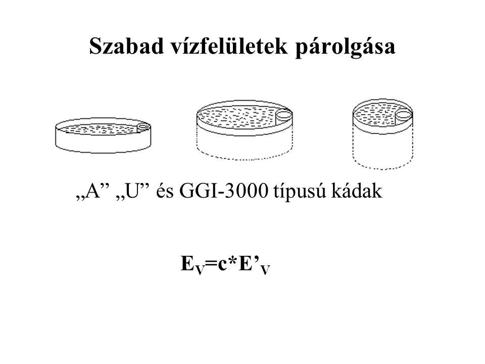 """Szabad vízfelületek párolgása """"A"""" """"U"""" és GGI-3000 típusú kádak E V =c*E' V"""