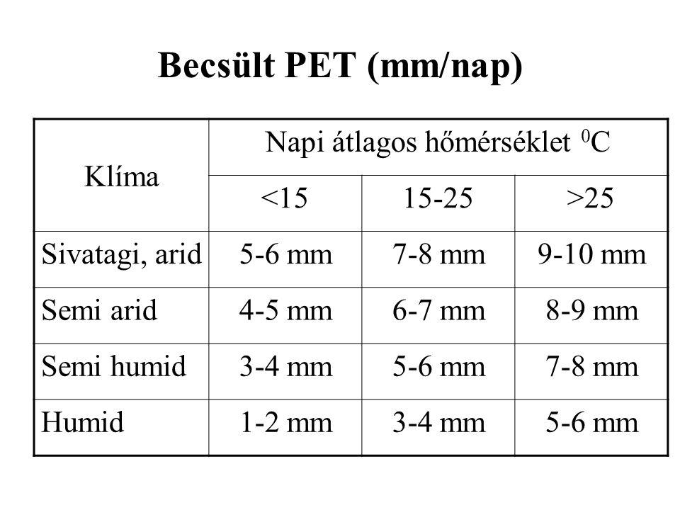 Becsült PET (mm/nap) Klíma Napi átlagos hőmérséklet 0 C <1515-25>25 Sivatagi, arid5-6 mm7-8 mm9-10 mm Semi arid4-5 mm6-7 mm8-9 mm Semi humid3-4 mm5-6