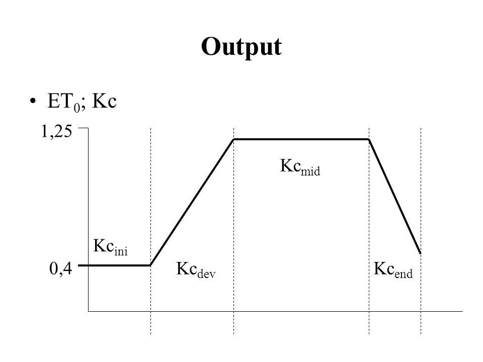 Output ET 0 ; Kc Kc ini 0,4 1,25 Kc mid Kc end Kc dev