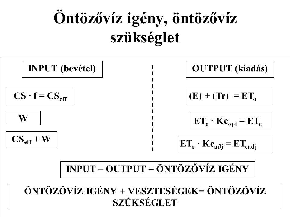 Öntözővíz igény, öntözővíz szükséglet (E) + (Tr) = ET o ET o · Kc opt = ET c ET o · Kc adj = ET cadj CS eff + W OUTPUT (kiadás)INPUT (bevétel) INPUT – OUTPUT = ÖNTÖZŐVÍZ IGÉNY ÖNTÖZŐVÍZ IGÉNY + VESZTESÉGEK= ÖNTÖZŐVÍZ SZÜKSÉGLET CS · f = CS eff W