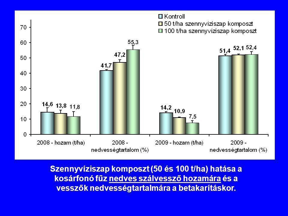 Szennyvíziszap komposzt (50 és 100 t/ha) hatása a kosárfonó fűz nedves szálvessző hozamára és a vesszők nedvességtartalmára a betakarításkor.
