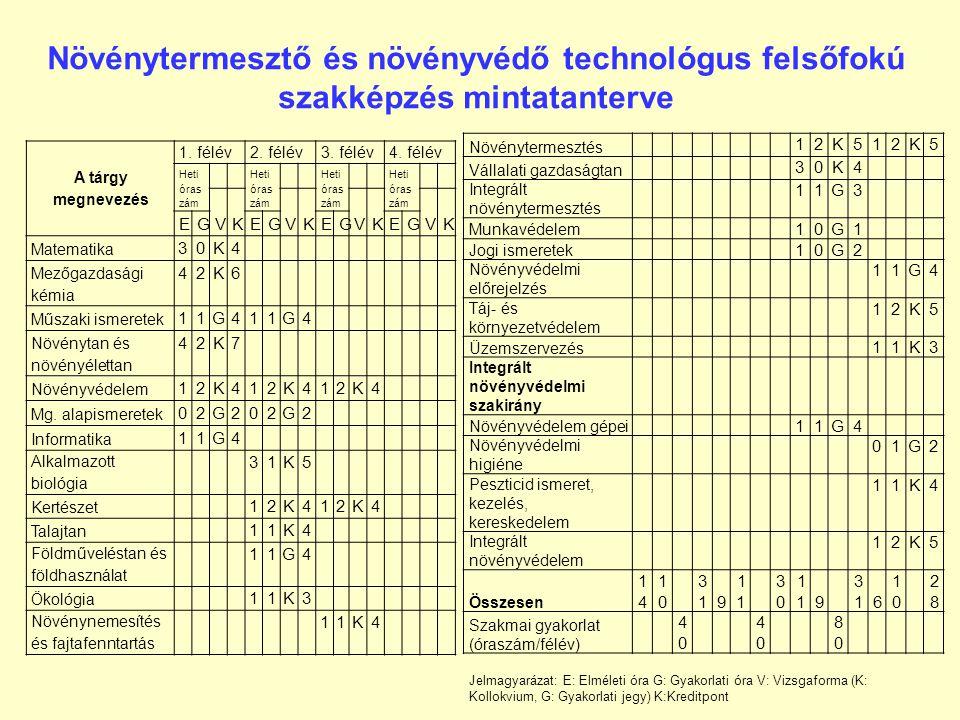 A szak képzési programja modulokból áll: –alapismereti feladatok –szántóföldi növénytermesztés –szántóföldi növények védelme –kertészeti növények véde