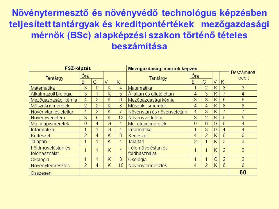 Növénytermesztő és növényvédő technológus felsőfokú szakképzés mintatanterve A tárgy megnevezés 1. félév2. félév3. félév4. félév Heti óras zám VKVKVKV