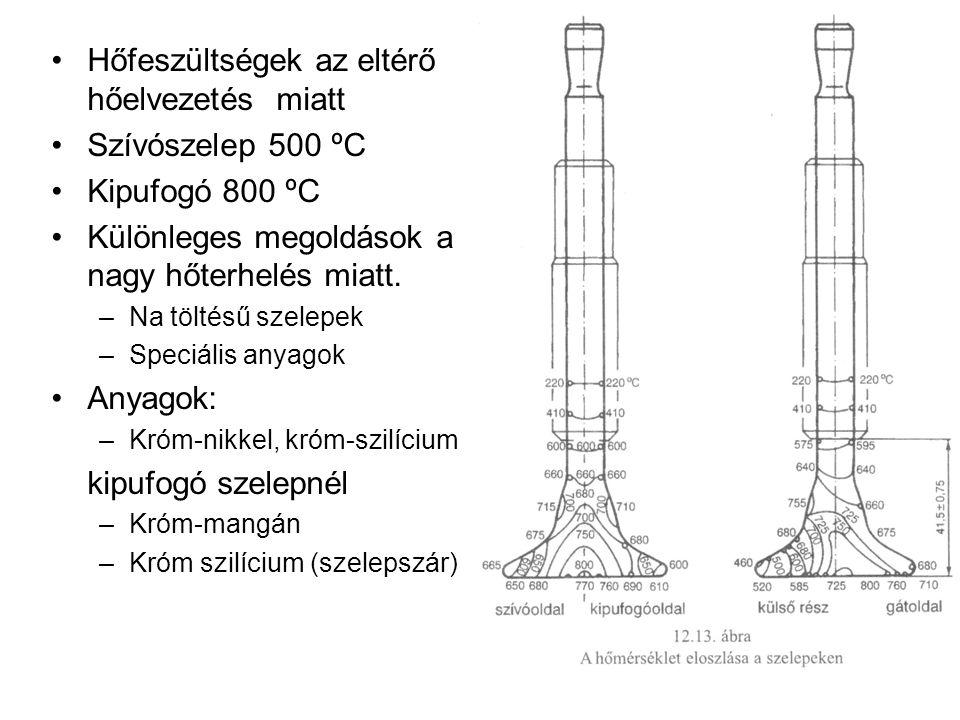 Hőfeszültségek az eltérő hőelvezetés miatt Szívószelep 500 ºC Kipufogó 800 ºC Különleges megoldások a nagy hőterhelés miatt. –Na töltésű szelepek –Spe
