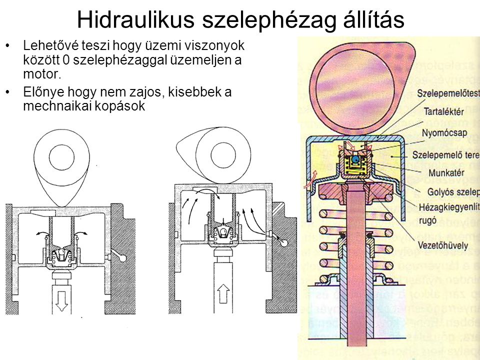 Hidraulikus szelephézag állítás Lehetővé teszi hogy üzemi viszonyok között 0 szelephézaggal üzemeljen a motor. Előnye hogy nem zajos, kisebbek a mechn