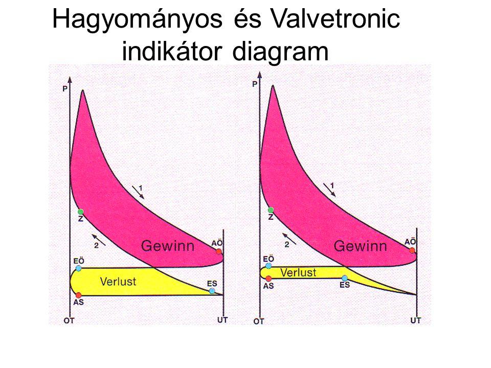 Hagyományos és Valvetronic indikátor diagram
