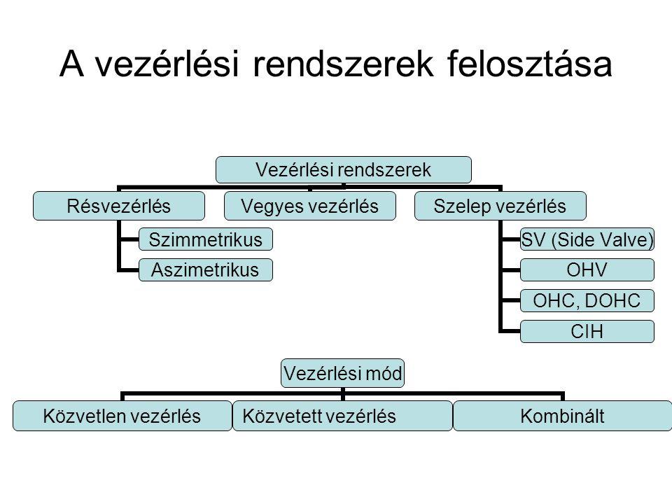 A vezérlési rendszerek felosztása Vezérlési rendszerek Résvezérlés Szimmetrikus Aszimetrikus Vegyes vezérlés Szelep vezérlés SV (Side Valve) OHV OHC,