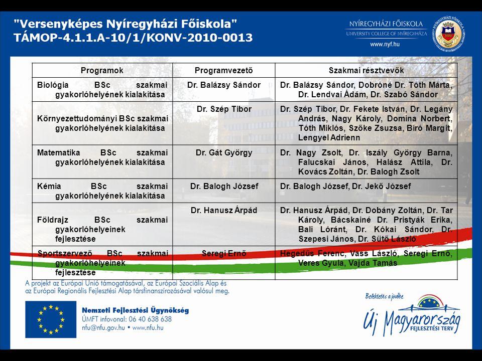 ProgramokProgramvezetőSzakmai résztvevők Biológia BSc szakmai gyakorlóhelyének kialakítása Dr. Balázsy SándorDr. Balázsy Sándor, Dobróné Dr. Tóth Márt