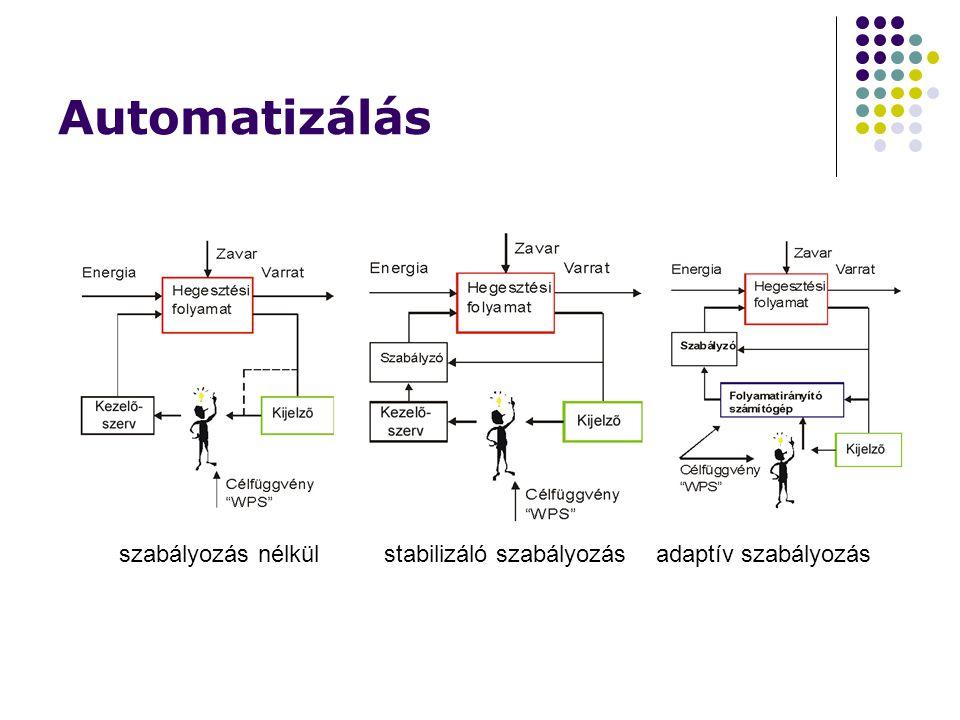 Automatizálás szabályozás nélkülstabilizáló szabályozásadaptív szabályozás