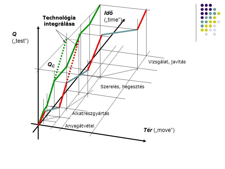 """Tér Tér (""""move ) Q Q (""""test ) Idő Idő (""""time ) QCQCQCQC Anyagátvétel Alkatrészgyártás Szerelés, hegesztés Vizsgálat, javítás Technológia integrálása"""