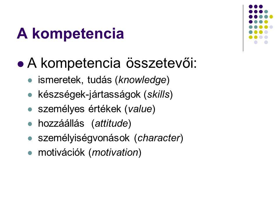 A kompetencia A kompetencia összetevői: ismeretek, tudás (knowledge) készségek-jártasságok (skills) személyes értékek (value) hozzáállás (attitude) személyiségvonások (character) motivációk (motivation)