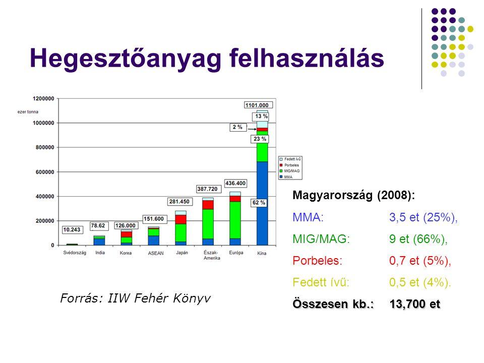 Hegesztőanyag felhasználás Magyarország (2008): MMA: 3,5 et (25%), MIG/MAG: 9 et (66%), Porbeles: 0,7 et (5%), Fedett ívű: 0,5 et (4%).