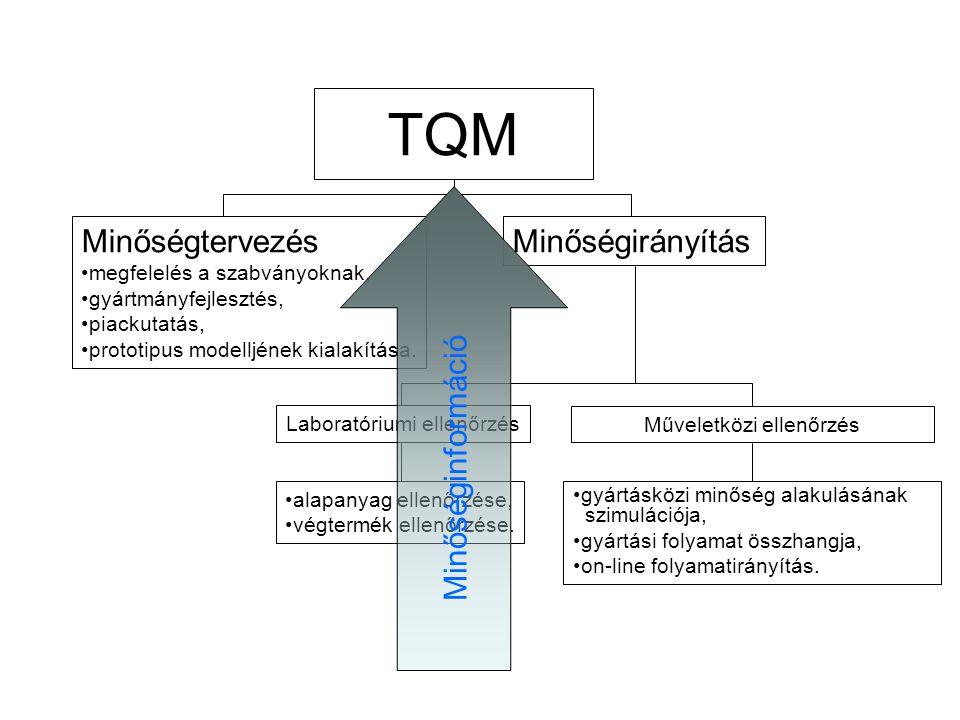 TQM alapanyag ellenőrzése, végtermék ellenőrzése.