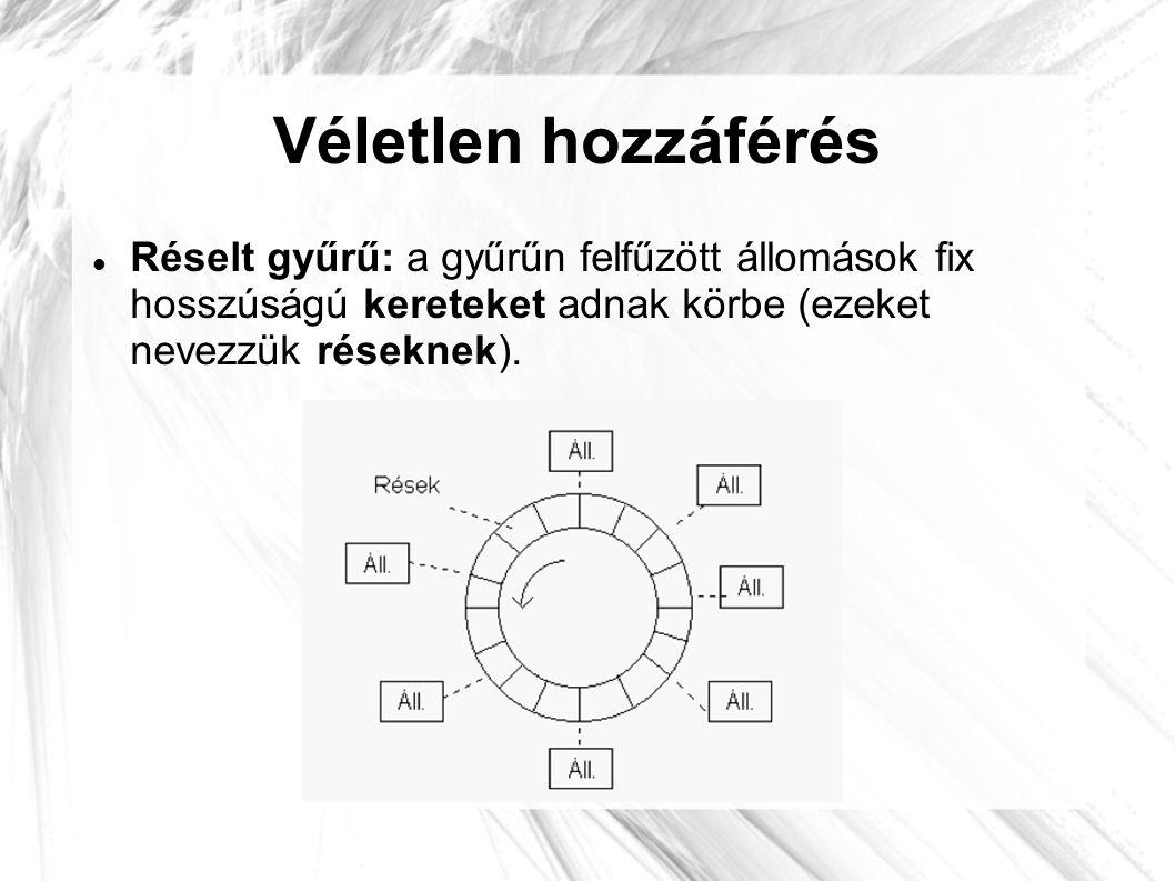 Véletlen hozzáférés Réselt gyűrű: a gyűrűn felfűzött állomások fix hosszúságú kereteket adnak körbe (ezeket nevezzük réseknek).