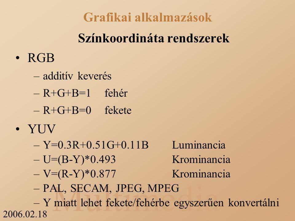 2006.02.18 Multimédia Színkoordináta rendszerek RGB –additív keverés –R+G+B=1fehér –R+G+B=0fekete YUV –Y=0.3R+0.51G+0.11BLuminancia –U=(B-Y)*0.493Krominancia –V=(R-Y)*0.877Krominancia –PAL, SECAM, JPEG, MPEG –Y miatt lehet fekete/fehérbe egyszerűen konvertálni Grafikai alkalmazások