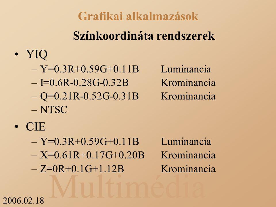 2006.02.18 Multimédia Színkoordináta rendszerek YIQ –Y=0.3R+0.59G+0.11BLuminancia –I=0.6R-0.28G-0.32BKrominancia –Q=0.21R-0.52G-0.31B Krominancia –NTSC CIE –Y=0.3R+0.59G+0.11BLuminancia –X=0.61R+0.17G+0.20BKrominancia –Z=0R+0.1G+1.12B Krominancia Grafikai alkalmazások