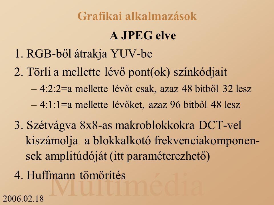 2006.02.18 Multimédia A JPEG elve 1. RGB-ből átrakja YUV-be 2.