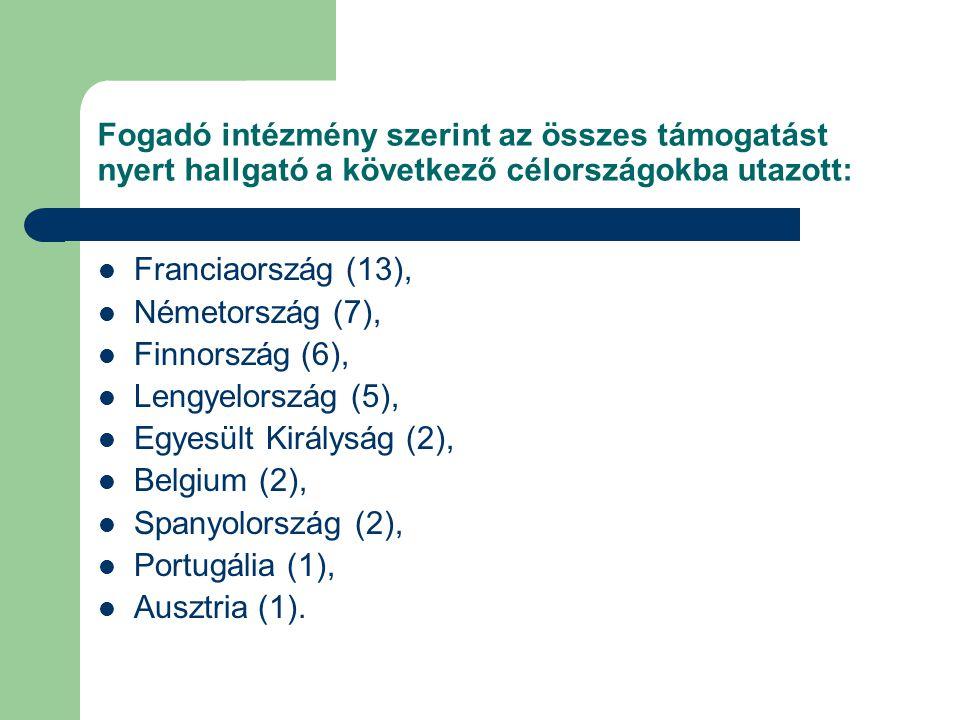 Fogadó intézmény szerint az összes támogatást nyert hallgató a következő célországokba utazott: Franciaország (13), Németország (7), Finnország (6), Lengyelország (5), Egyesült Királyság (2), Belgium (2), Spanyolország (2), Portugália (1), Ausztria (1).
