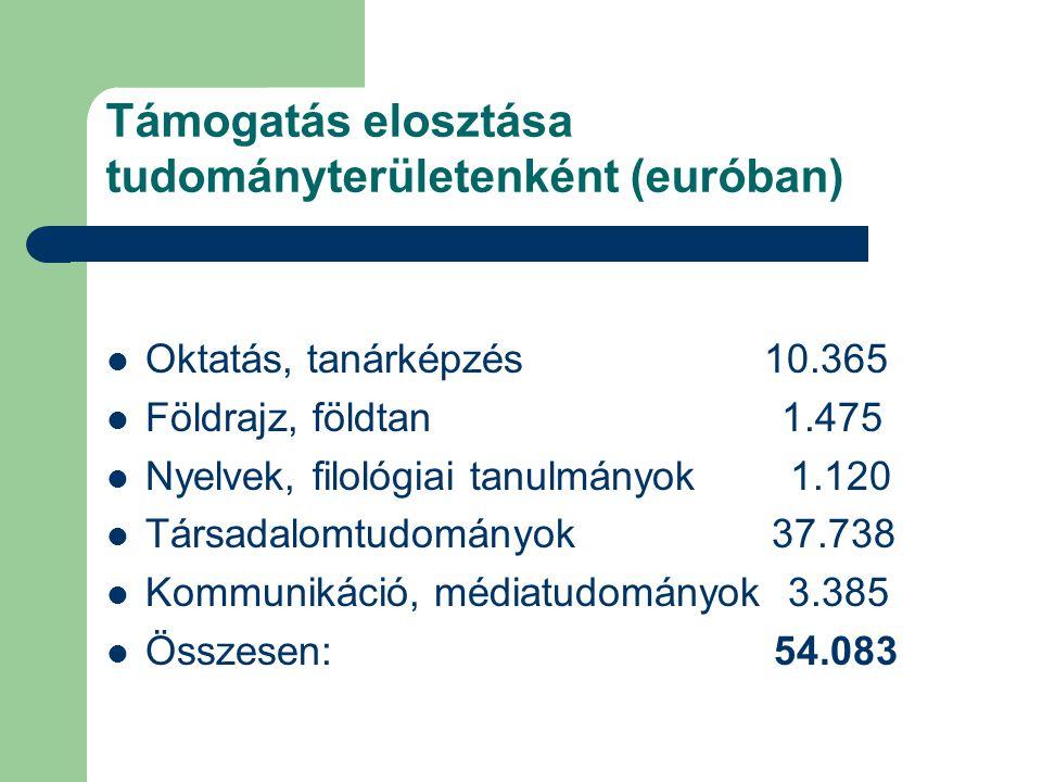 Támogatás elosztása tudományterületenként (euróban) Oktatás, tanárképzés 10.365 Földrajz, földtan 1.475 Nyelvek, filológiai tanulmányok 1.120 Társadalomtudományok 37.738 Kommunikáció, médiatudományok 3.385 Összesen: 54.083