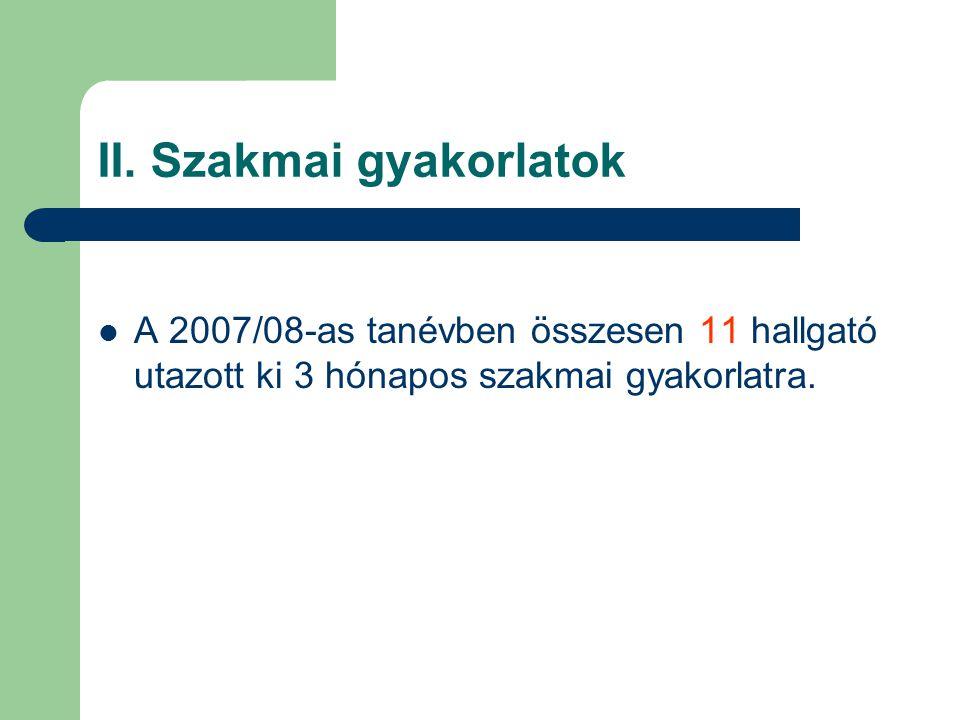 II. Szakmai gyakorlatok A 2007/08-as tanévben összesen 11 hallgató utazott ki 3 hónapos szakmai gyakorlatra.