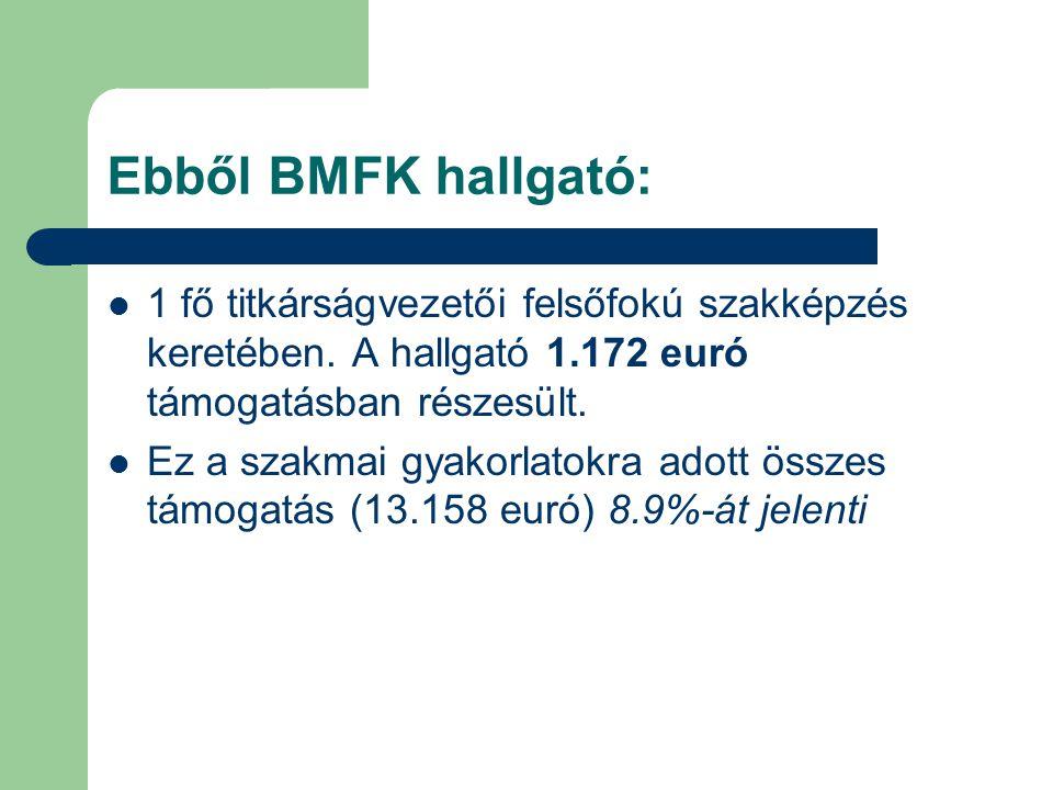 Ebből BMFK hallgató: 1 fő titkárságvezetői felsőfokú szakképzés keretében.