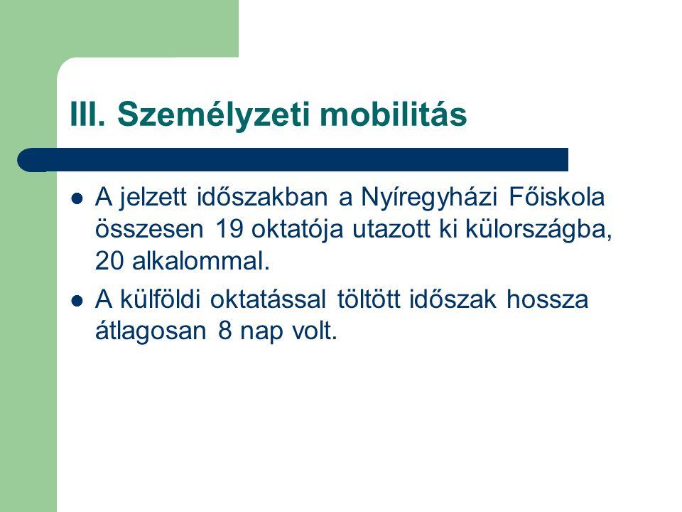 III. Személyzeti mobilitás A jelzett időszakban a Nyíregyházi Főiskola összesen 19 oktatója utazott ki külországba, 20 alkalommal. A külföldi oktatáss