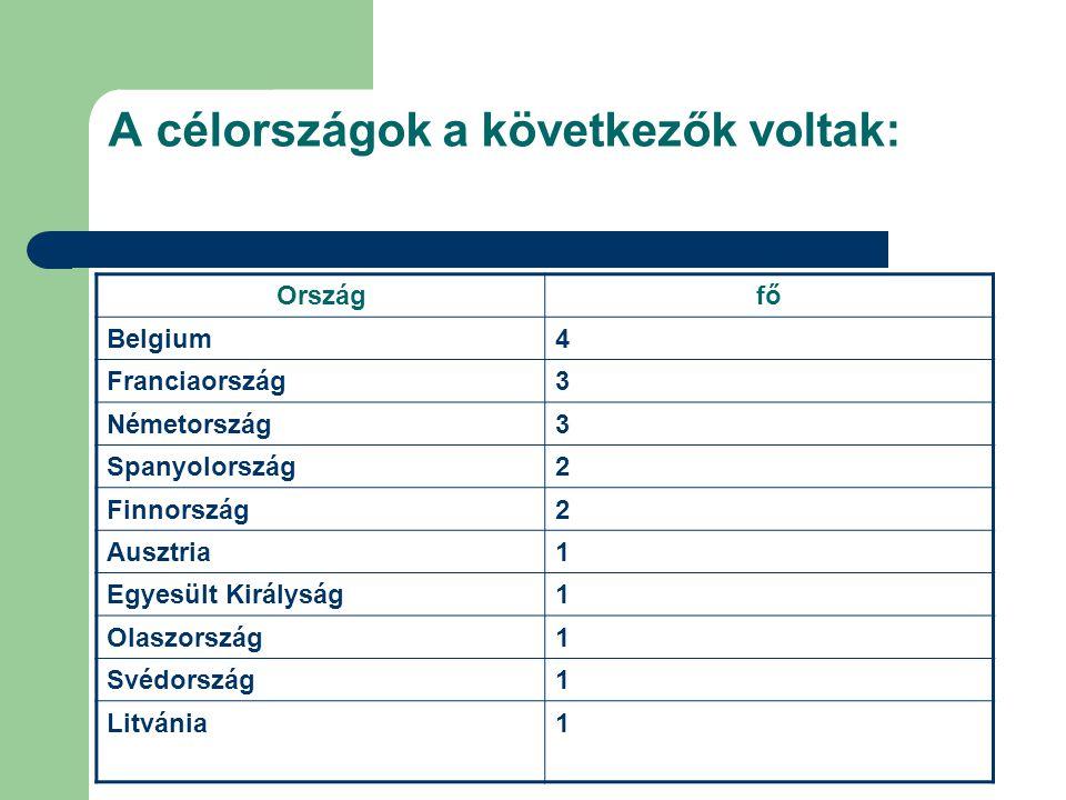 A célországok a következők voltak: Országfő Belgium4 Franciaország3 Németország3 Spanyolország2 Finnország2 Ausztria1 Egyesült Királyság1 Olaszország1 Svédország1 Litvánia1