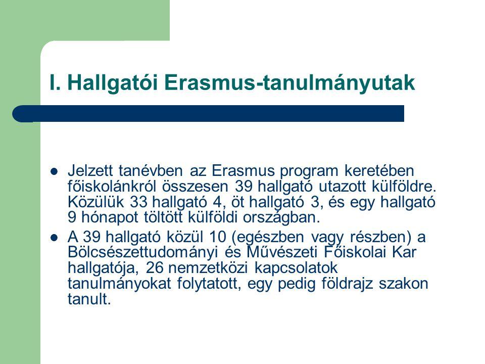 I. Hallgatói Erasmus-tanulmányutak Jelzett tanévben az Erasmus program keretében főiskolánkról összesen 39 hallgató utazott külföldre. Közülük 33 hall