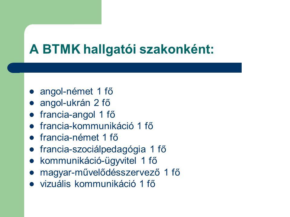 A BTMK hallgatói szakonként: angol-német 1 fő angol-ukrán 2 fő francia-angol 1 fő francia-kommunikáció 1 fő francia-német 1 fő francia-szociálpedagógia 1 fő kommunikáció-ügyvitel 1 fő magyar-művelődésszervező 1 fő vizuális kommunikáció 1 fő