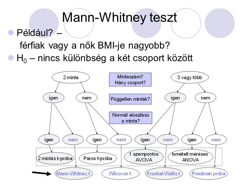 Mann-Whitney teszt Például? – férfiak vagy a nők BMI-je nagyobb? H 0 – nincs különbség a két csoport között