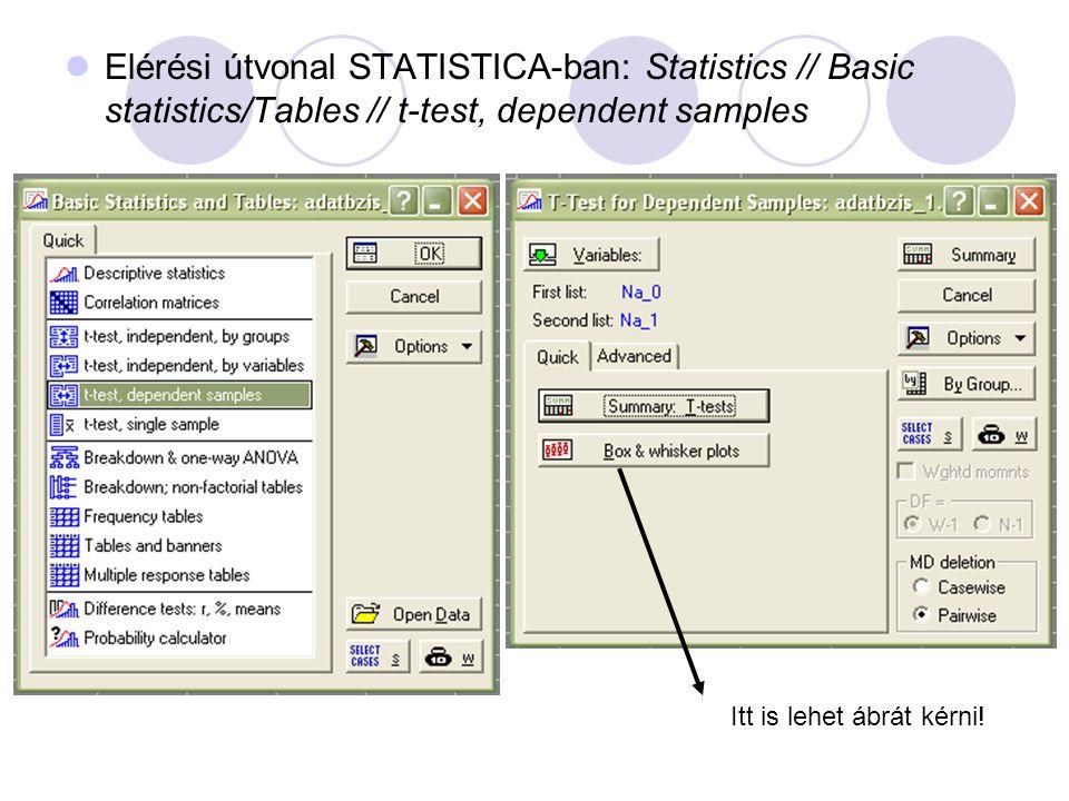 Elérési útvonal STATISTICA-ban: Statistics // Basic statistics/Tables // t-test, dependent samples Itt is lehet ábrát kérni!