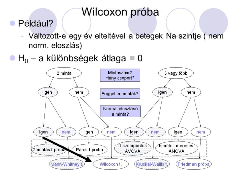 Wilcoxon próba Például? -Változott-e egy év elteltével a betegek Na szintje ( nem norm. eloszlás) H 0 – a különbségek átlaga = 0