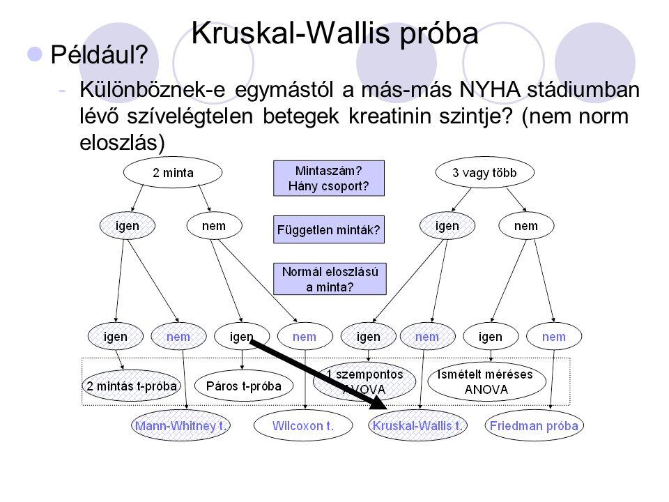 Kruskal-Wallis próba Például? -Különböznek-e egymástól a más-más NYHA stádiumban lévő szívelégtelen betegek kreatinin szintje? (nem norm eloszlás)