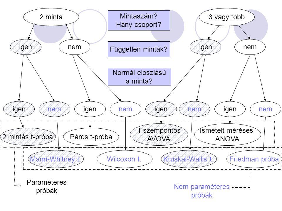 Két mintás t-próba (unpaired T-test) Például.- A férfiak vagy a nők HGB szintje nagyobb.