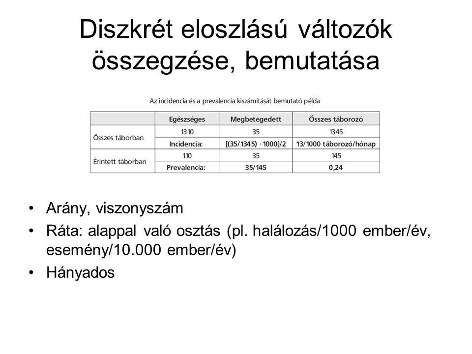 Diszkrét eloszlású változók összegzése, bemutatása Arány, viszonyszám Ráta: alappal való osztás (pl. halálozás/1000 ember/év, esemény/10.000 ember/év)