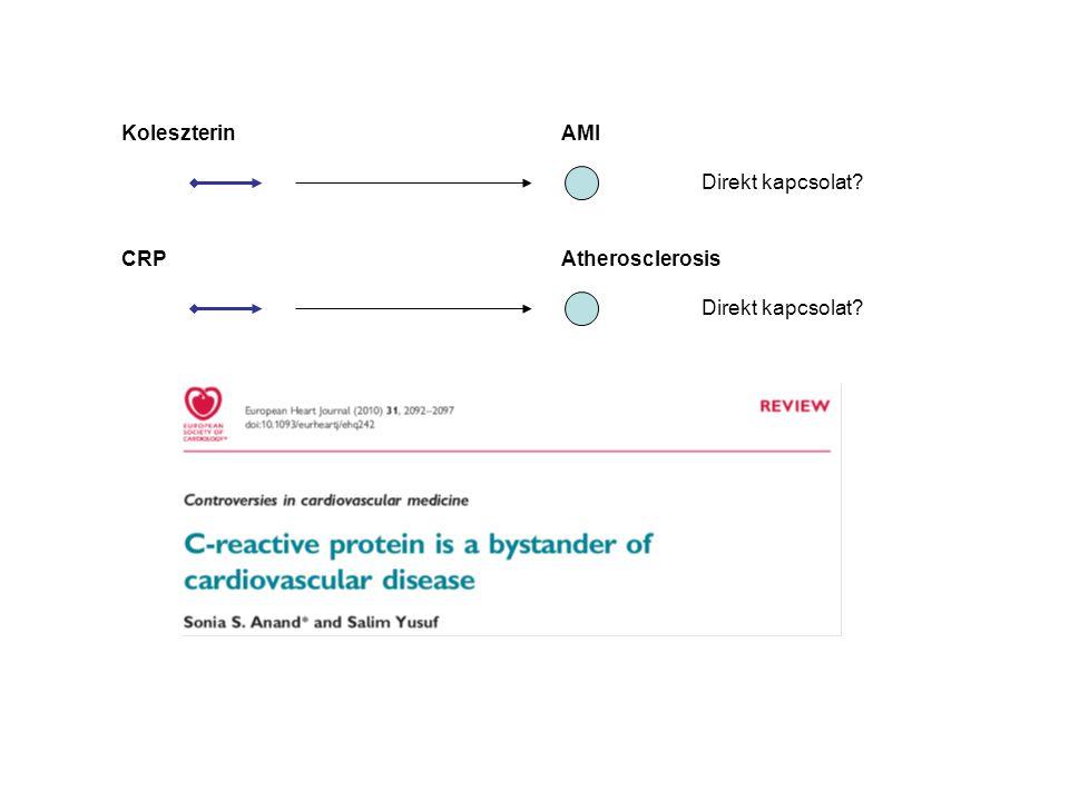 Koleszterin AMI Direkt kapcsolat? CRP Atherosclerosis Direkt kapcsolat?