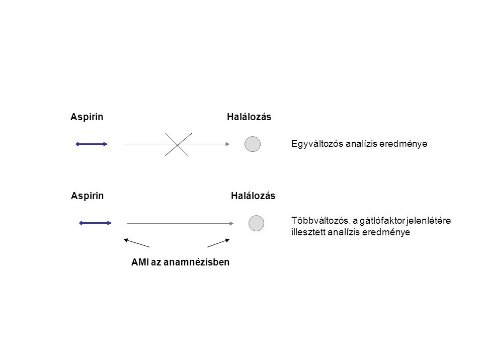 Aspirin Halálozás Aspirin Halálozás AMI az anamnézisben Egyváltozós analízis eredménye Többváltozós, a gátlófaktor jelenlétére illesztett analízis ere