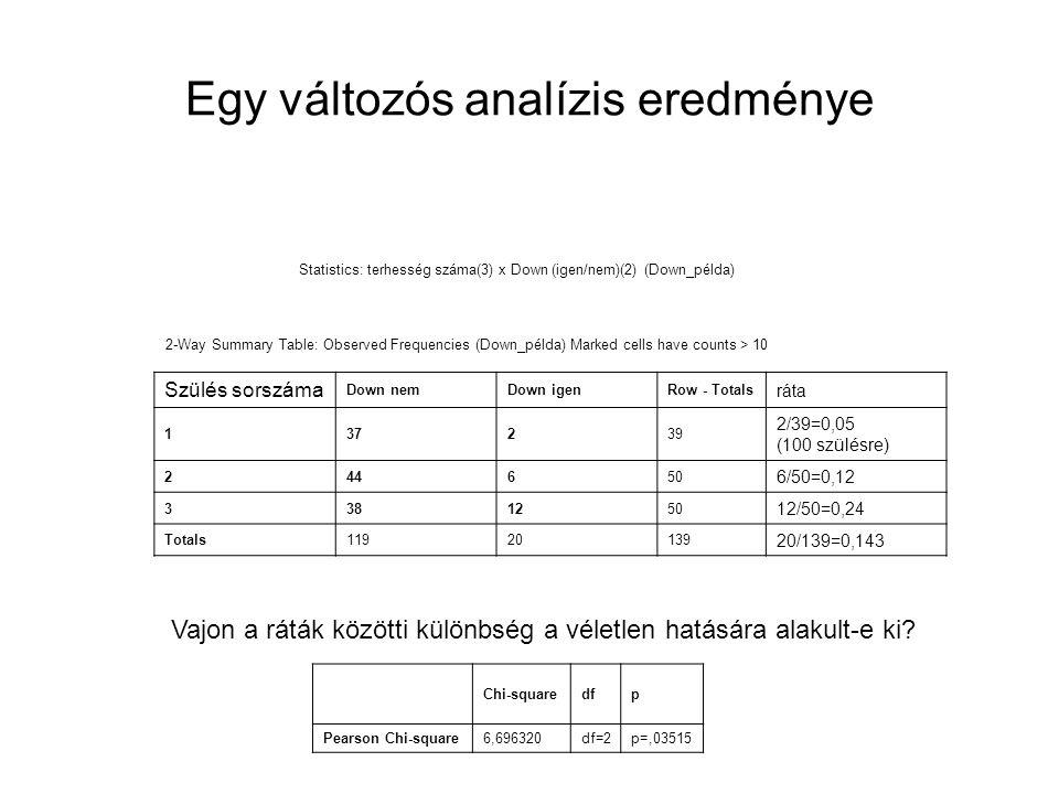 Egy változós analízis eredménye 2-Way Summary Table: Observed Frequencies (Down_példa) Marked cells have counts > 10 Szülés sorszáma Down nemDown igen
