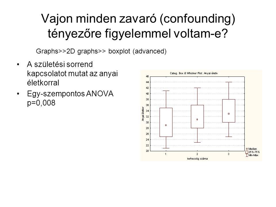 Vajon minden zavaró (confounding) tényezőre figyelemmel voltam-e? A születési sorrend kapcsolatot mutat az anyai életkorral Egy-szempontos ANOVA p=0,0