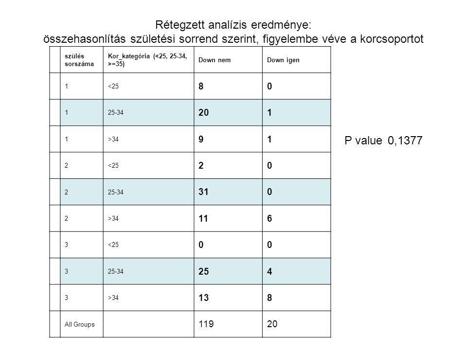 Rétegzett analízis eredménye: összehasonlítás születési sorrend szerint, figyelembe véve a korcsoportot szülés sorszáma Kor_kategória ( =35) Down nemD