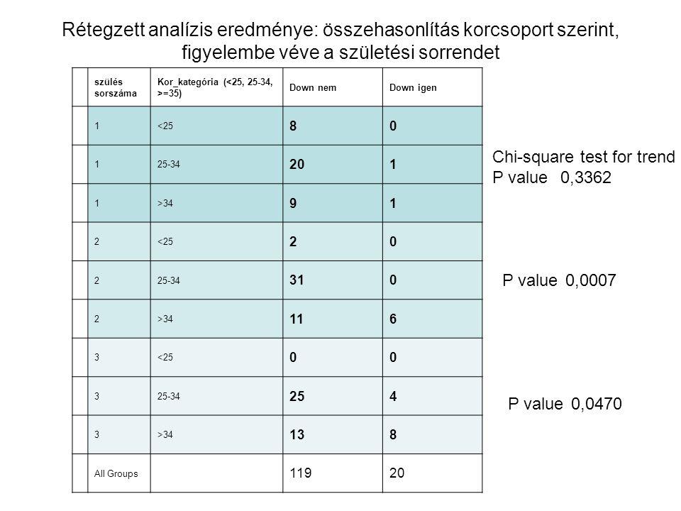 Rétegzett analízis eredménye: összehasonlítás korcsoport szerint, figyelembe véve a születési sorrendet szülés sorszáma Kor_kategória ( =35) Down nemD