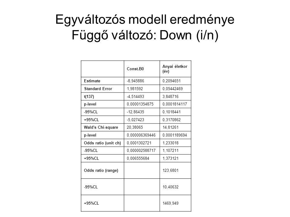 Egyváltozós modell eredménye Függő változó: Down (i/n) Const.B0 Anyai életkor (év) Estimate-8,9458860,2094651 Standard Error1,9815920,05442469 t(137)-