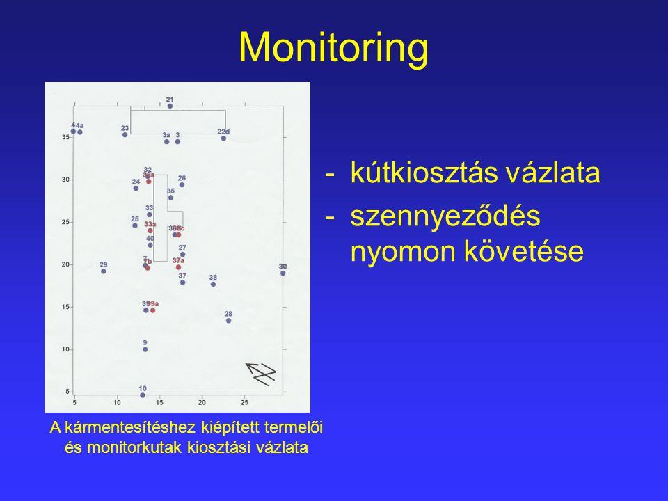 Monitoring -kitermelt vízmennyiség, a letermelt toluolmennyiség A vízmennyiség kutak szerinti megoszlása A letermelt toluolmennyiség