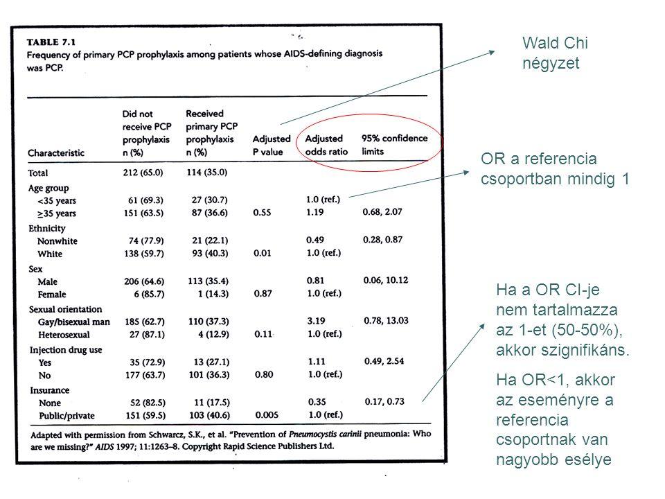 OR a referencia csoportban mindig 1 Ha a OR CI-je nem tartalmazza az 1-et (50-50%), akkor szignifikáns. Ha OR<1, akkor az eseményre a referencia csopo