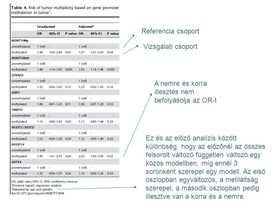 Referencia csoport Vizsgálati csoport A nemre és korra illesztés nem befolyásolja az OR-t Ez és az előző analízis között különbség, hogy az előzőnél a