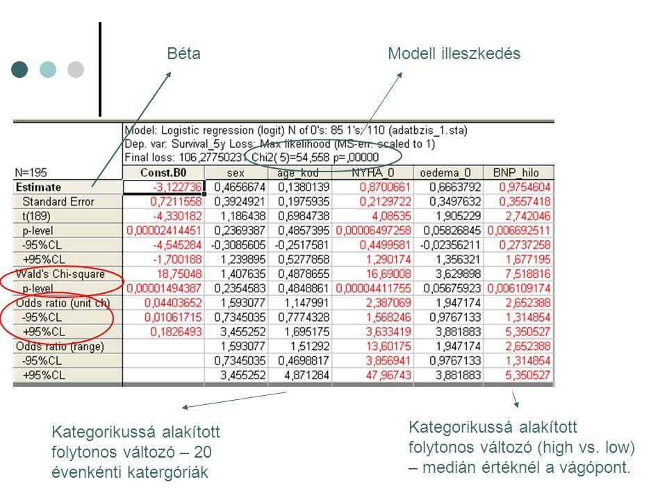 BétaModell illeszkedés Kategorikussá alakított folytonos változó (high vs. low) – medián értéknél a vágópont. Kategorikussá alakított folytonos változ