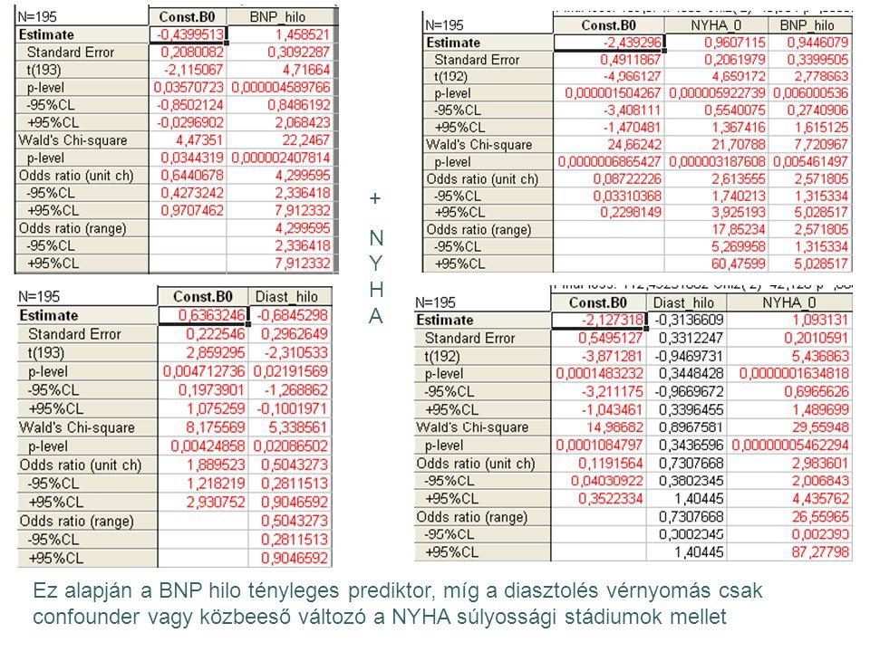 +NYHA+NYHA Ez alapján a BNP hilo tényleges prediktor, míg a diasztolés vérnyomás csak confounder vagy közbeeső változó a NYHA súlyossági stádiumok mel