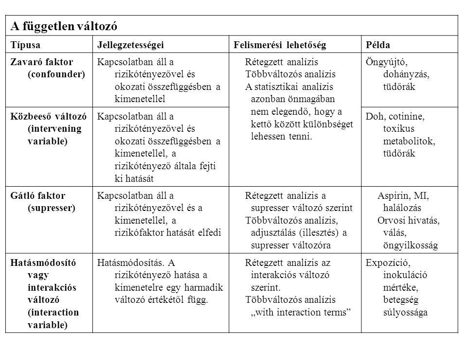 A független változó TípusaJellegzetességeiFelismerési lehetőségPélda Zavaró faktor (confounder) Kapcsolatban áll a rizikótényezővel és okozati összefü