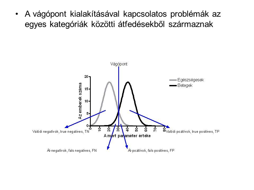 A vágópont kialakításával kapcsolatos problémák az egyes kategóriák közötti átfedésekből származnak