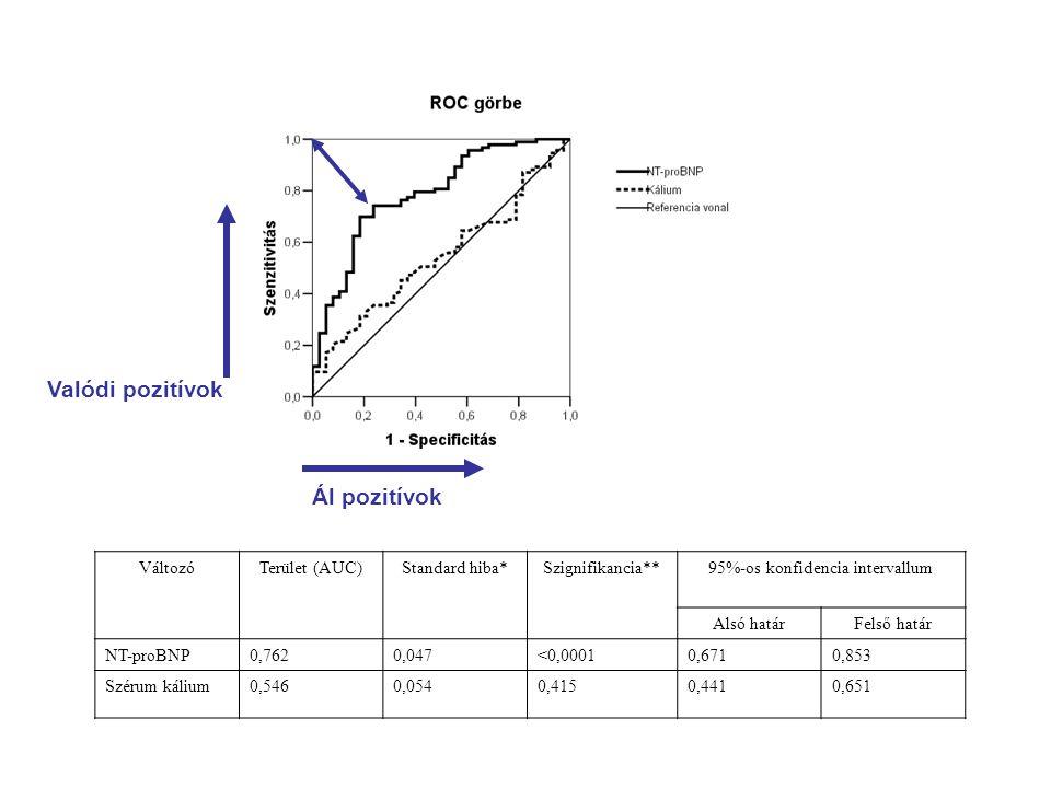 Valódi pozitívok Ál pozitívok VáltozóTerület (AUC)Standard hiba*Szignifikancia**95%-os konfidencia intervallum Alsó határFelső határ NT-proBNP0,7620,0